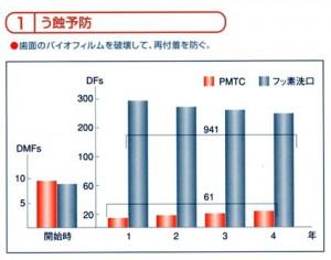 PMTC効果う蝕予防